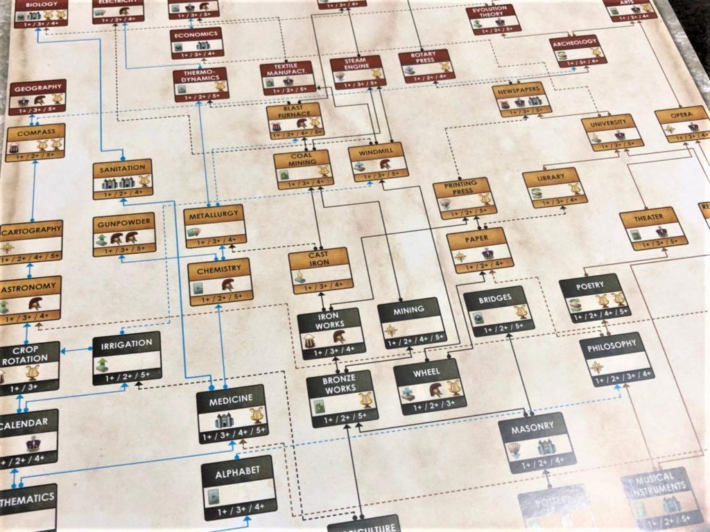 「プログレス:科学技術の発展」のテックツリーシート